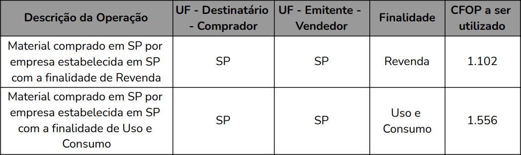 Entenda o CFOP - Tabela 01
