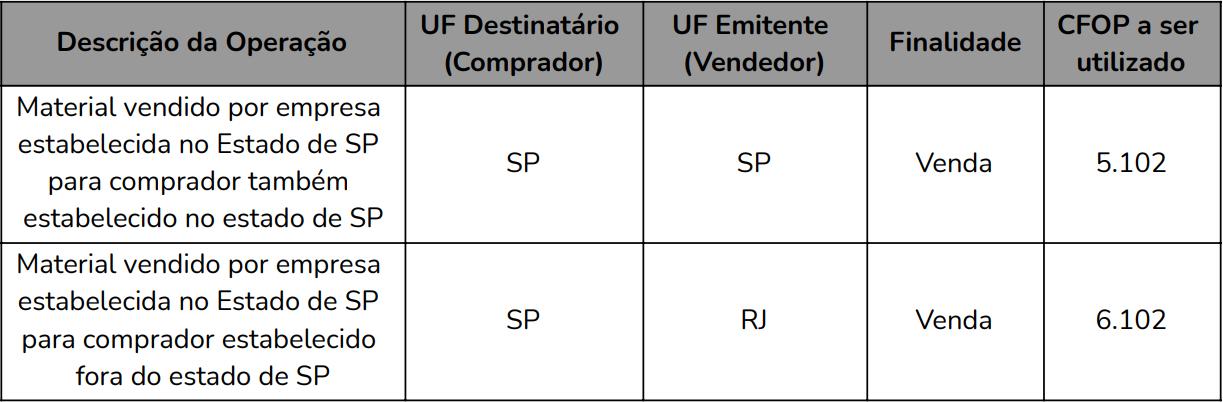 Entenda o CFOP - Tabela 02